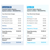 Can the Province Get Electricity Rates Down by 12% - Option 1: Convince People it's Already Done?